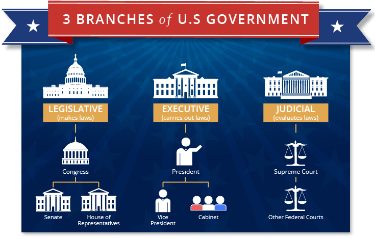 Branches of U.S. Government